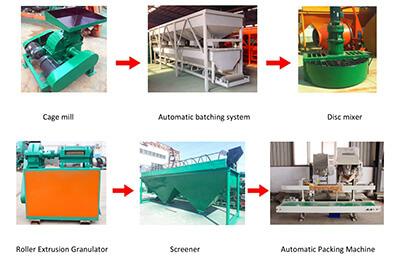 Roller Press Granulating Production Line